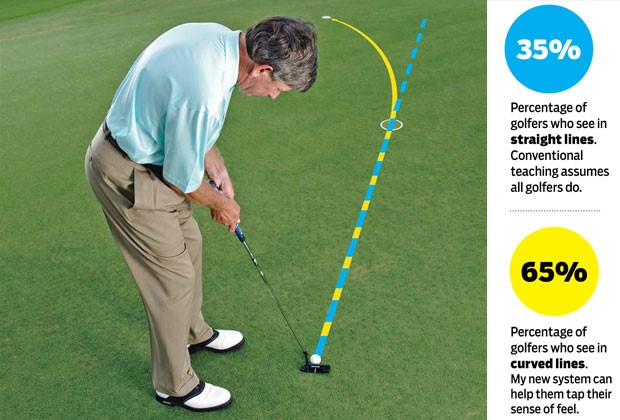 How To Roll Every Putt OnLine
